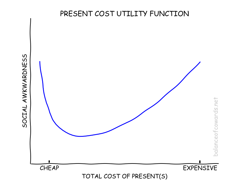 A present cost utility function